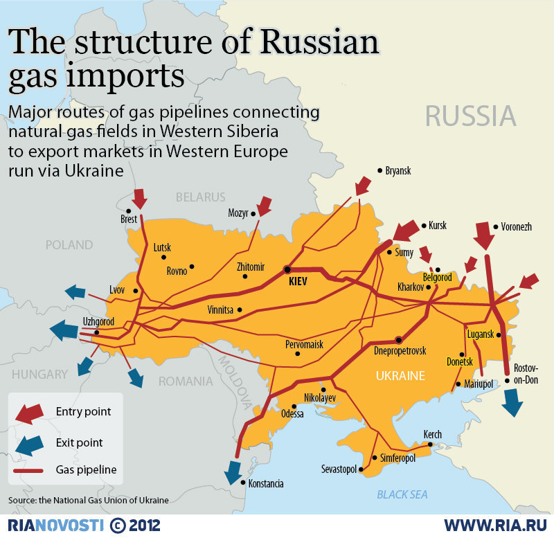 russia gas imports